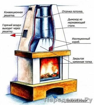 24 Несколько советов по эксплуатации дровяных каминов_cr