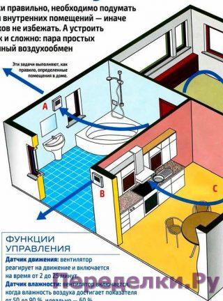 Вашему дому нужен свежий воздух