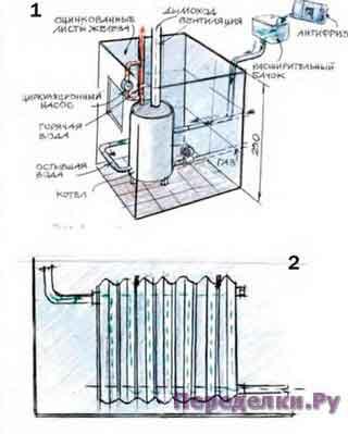Вода и система отопления